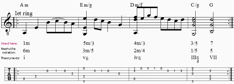 Music Theory Alternate Chord Notations